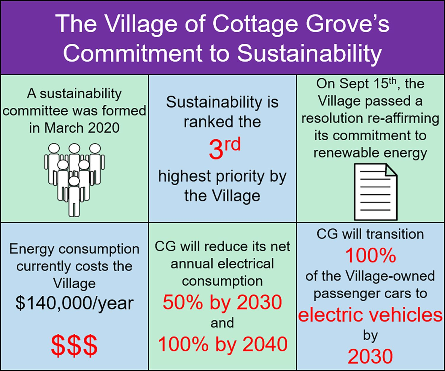 CG Committment to Sustainabaility Graphic (002)